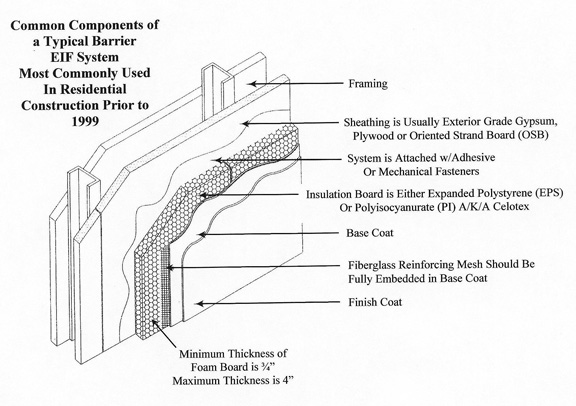 What is eifs for Exterior insulation and finish system